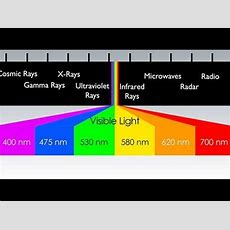 What Is The Electromagnetic Spectrum? Youtube