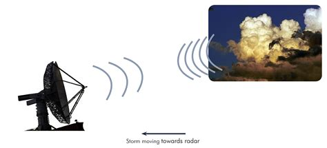 radar work radars towards storm moving wavelength frequency system earth reflected transmitted lower than