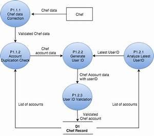 Contoh Database Hierarchy
