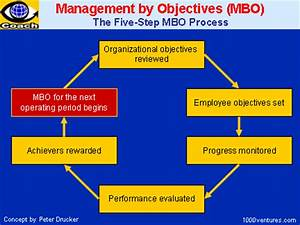 management by objectives intercultural meanderings With manage by objective template