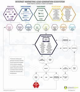 Lead Generation Ecosystem  U2013 Infographic