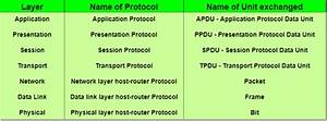 ISO/OSI Model and it's Layers - Physical to Application