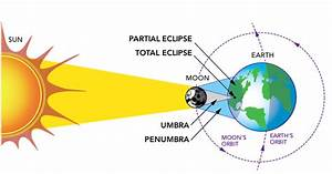 Solar Eclipse 2017 Part 1  Learn About Solar Eclipses