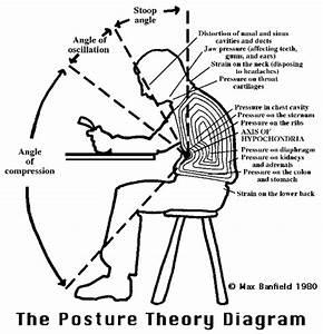 U0026quot The Posture Theory  1000 Page Book On Posture  U0026 World 1st