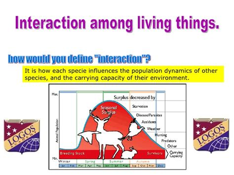 Interaction Among Living Things
