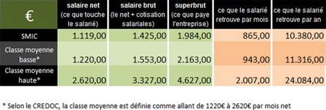 combien gagne un architecte d interieur en suisse