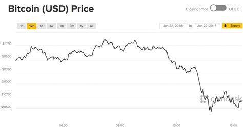 jan  cryptos plunge  release  negative reports