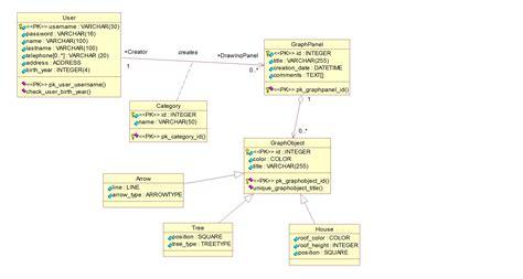 Postgresql  Violates Foreign Key Constraint Database