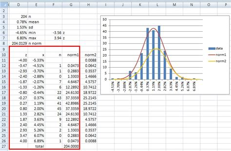 create  bell curve   data