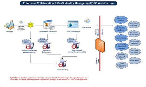 cloud security identity management saas single sign