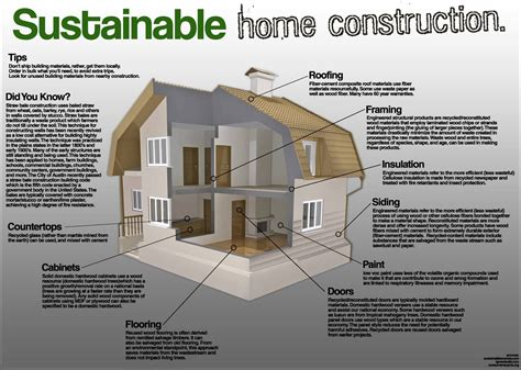 green building house plans sustainable home construction sustainability