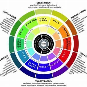 Wirkung Der Farbe Grün : farben und ihre wirkung farbenhandel maler franz dvorak ~ Markanthonyermac.com Haus und Dekorationen