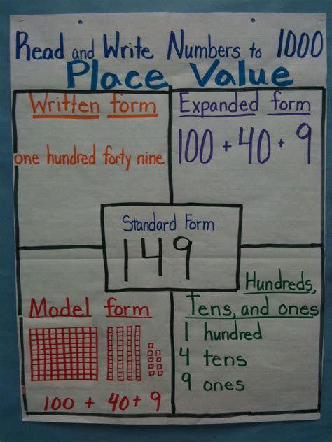 Image result for place value anchor chart