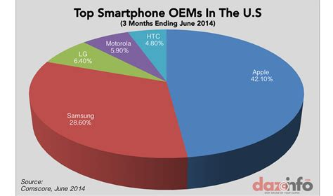 smartphone market apple inc aapl iphone gained in smartphone market in q2