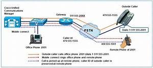 Cisco Unified Mobility  Single Number R
