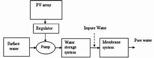 Schematic Diagram Of Solar Photovoltaic Based Water
