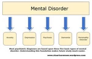 Types of Psychological Mental Disorders
