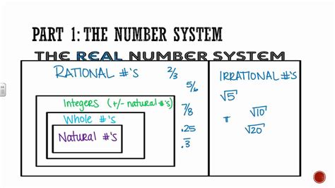 Algebra 1 Section 02 The Real Number System Youtube