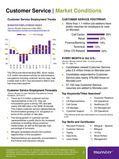 2011 Monster Customer Service Job Market Report