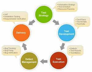 Test Strategy Vs  Test Plan  Test Planning Document Is A
