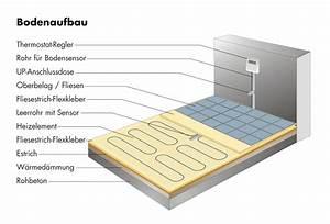 Fußbodenheizung Ohne Estrich : elektrische fu bodenheizung qm 14 2 3 4 5 6 7 8 9 10 m ~ Michelbontemps.com Haus und Dekorationen