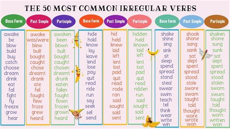 The 50 Most Common Irregular Verbs In English  Grammar & Pronunciation Lesson Youtube