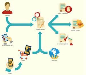 functional resume exles accounting retail flowchart flowchart in word