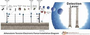 Tef-100 Tension Electronic Fence