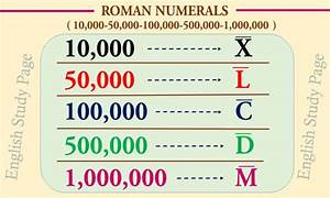 Roman Numerals English Study Page