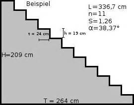 Treppe 4 Stufen Selber Bauen : die besten 25 treppe selber bauen ideen auf pinterest selbst bauen treppen treppen bauen und ~ Bigdaddyawards.com Haus und Dekorationen