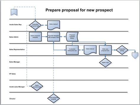 process mappingthe swimlane diagram bpm blog
