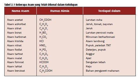 pengaruh asam basa dalam makanan terhadap kesehatan