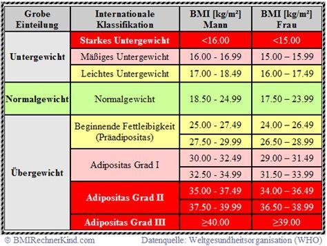 bmi rechner frau body mass index fuer frauen berechnen