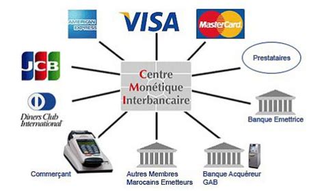 chambre de compensation le centre monétique interbancaire cède activité à hps