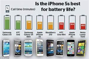 Samsung U0026 39 S Galaxy S4 Beats Apple U0026 39 S Iphone 5s For Battery
