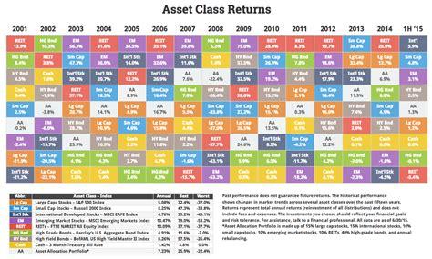 asset class performance   valuewalk
