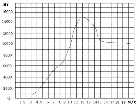 Как рассчитать лопасти для вертикального ветрогенератора