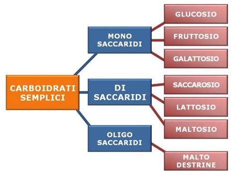 Dieta senza glucidi