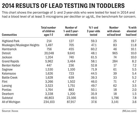 lead levels elevated  thousands  michigan children