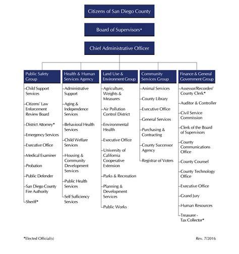 county organizational chart