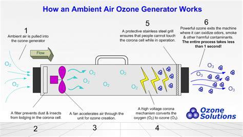 ozone generators work ozonesolutionscom