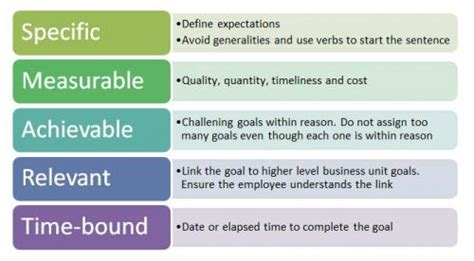 smart goal setting leading a goal setting discussion change factory
