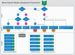 Bank Social Media Response Flowchart