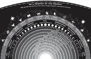 2018 Moon Phase Calendar Zodiac Astrology Astronomy Charts