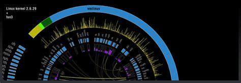 circos approach  data visualization circos circular