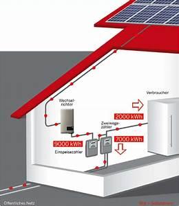 Photovoltaik Eigenverbrauch Berechnen : photovoltaik anlagen eigenverbrauch vs volleinspeisung taunus solarenergie gmbh ~ Themetempest.com Abrechnung