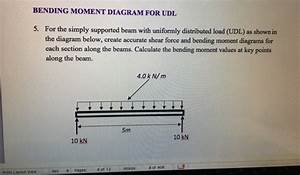 Solved  Bending Moment Diagram For Udl 5  For The Simply S