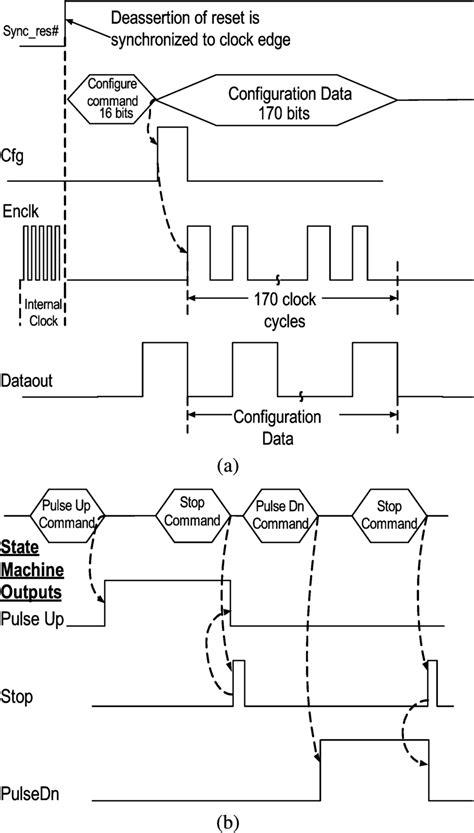 Timing Diagram For The Control Logic Block