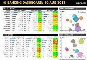 banking dashboard from gramener dashboards pinterest With banking dashboard templates