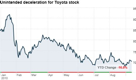 toyota stock symbol vindy com discuss news sports and politics around